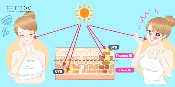 Kem chống nắng quan trọng như thế nào